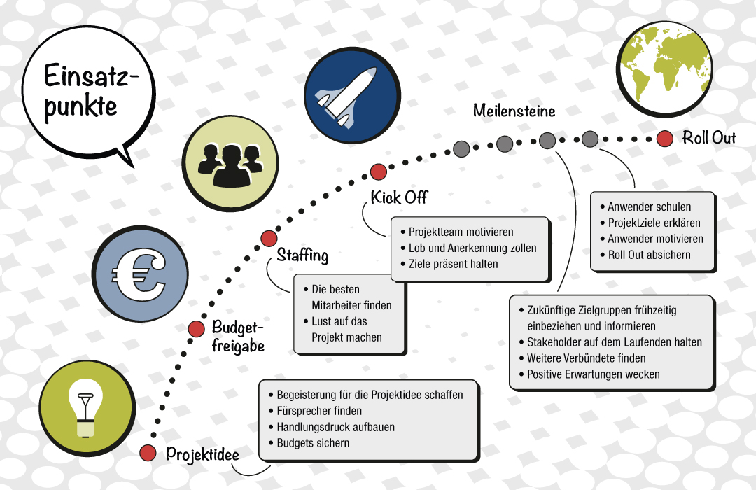 ProjektinszenProjektinszenator Grafik Einsatzpunkte für Projektkommunikationator Grafik_Einsatzpunkte